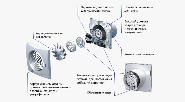 Конструкция Вентс 150 Квайт Т