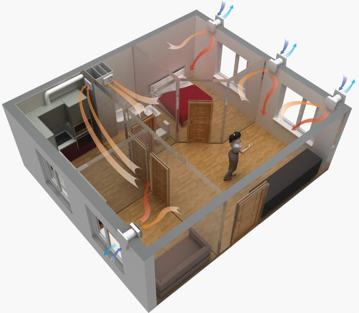 Пример организации системы вентиляции на базе ТвинФреш «Комфо»