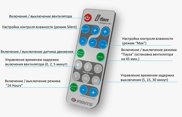 Пульт дистанционного управления умного вентилятора VENTS iFan 100