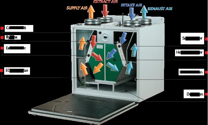 Heat recovery air handling units VENTS VUT/VUE V(B) EC A14